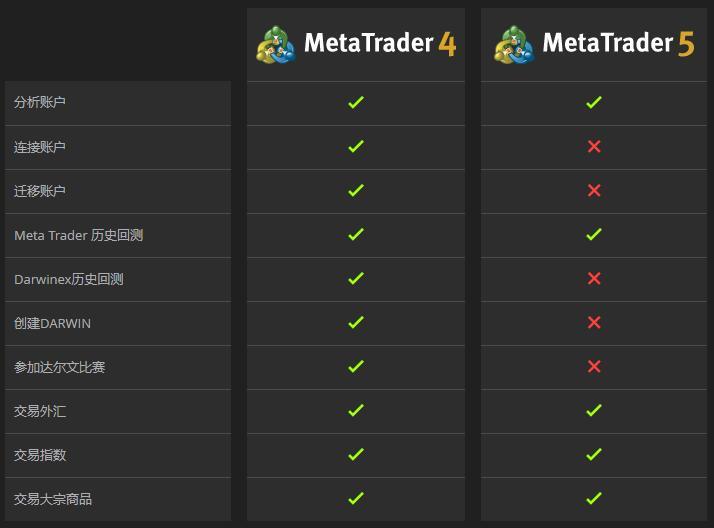 MT4和MT5账户对比